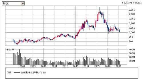 楽天10年間の株価推移