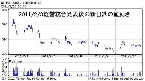 新日鉄 チャート