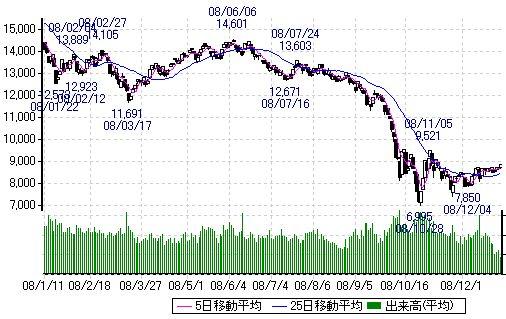 2008年の日経平均株価チャート