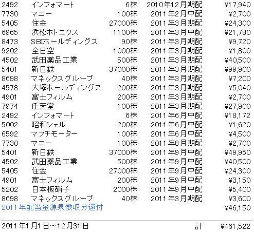 2011年配当金