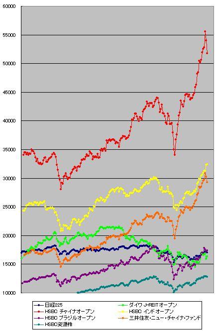 投資信託 中国株 グラフ