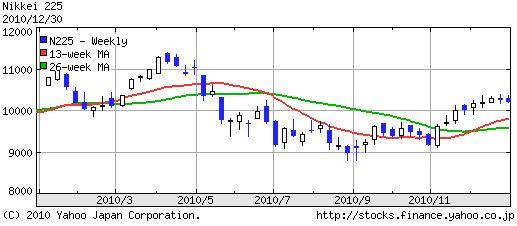 2010年の日経平均株価推移