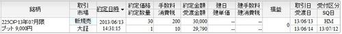 7月限P9000新規売り