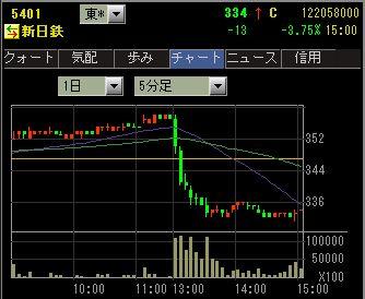 新日鉄 20100128