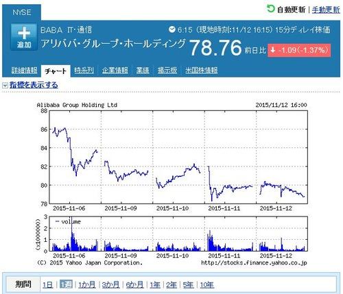 アリババ株価
