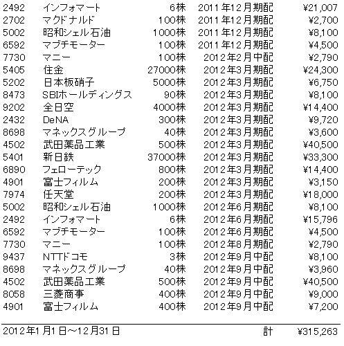 2012年配当金