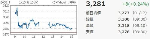 三菱商事チャート