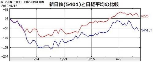 新日鉄と日経平均の比較