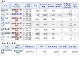 モグラ 株ブログ 約定記録 20070919