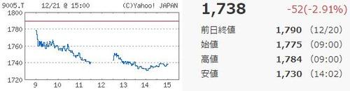 東急チャート20181221