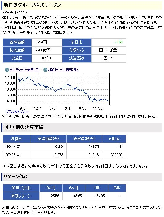 新日鉄グループ株式オープン 運用成績