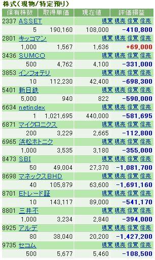モグラの株ブログ ポートフォリオ1