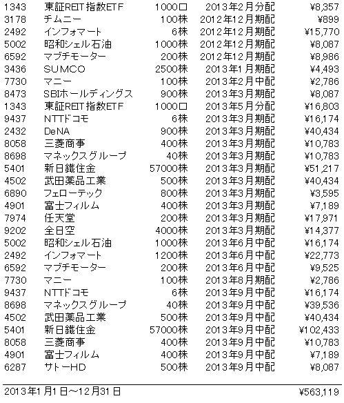 2013年配当金