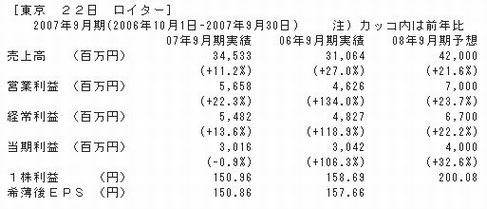 日本マイクロニクス 決算発表