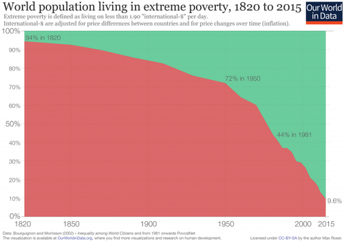 global-extreme-poverty-timeseries-660x462