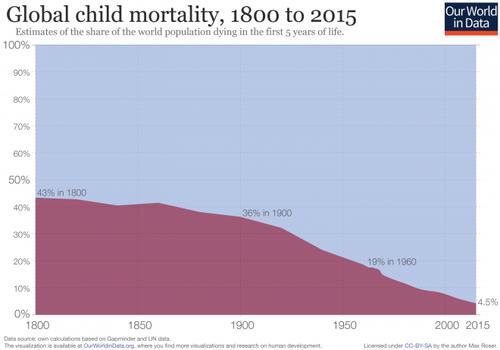 global-child-mortality-timeseries-660x462