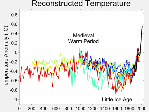 413px-2000_Year_Temperature_Comparison