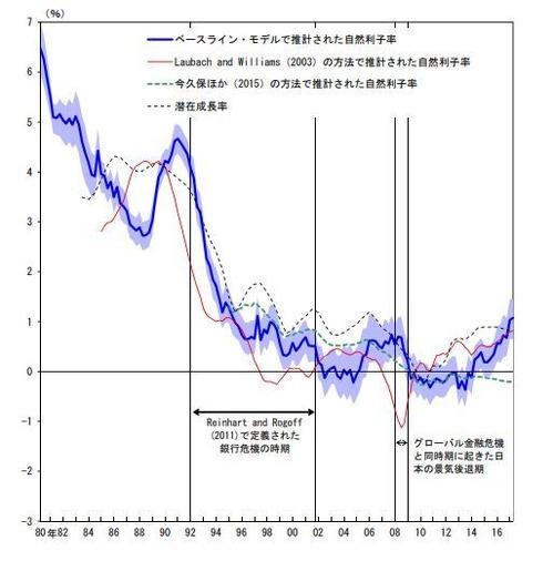 自然利子率