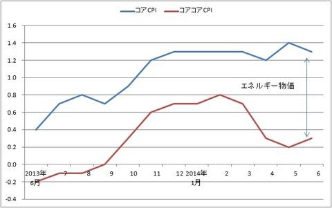 tmp 消費者物価上昇率(前年比)出所:総務省何が起こったかは、もう明白だろう...  異次元緩