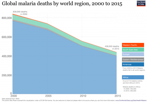2-global-malaria-deaths-660x462