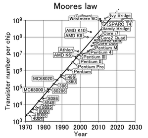 300px-Moores_law_(1970-2011)