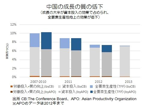 近時の中国経済成長の質の低下