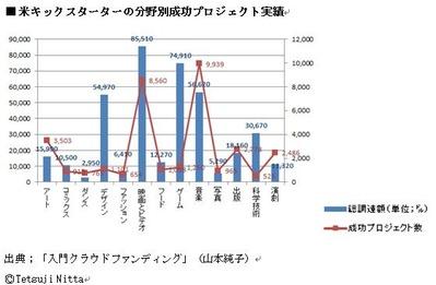 140623クラウドファンディンググラフ