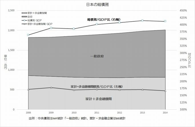 日本の総債務とGDP比率の推移