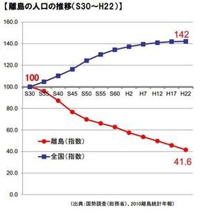 141219離島人口グラフ