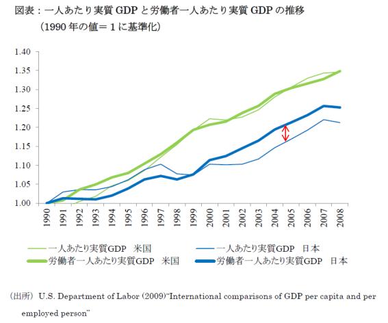 「国民一人あたり実質GDP」vs「労働者一人あたり実質GDP」 – アゴラ