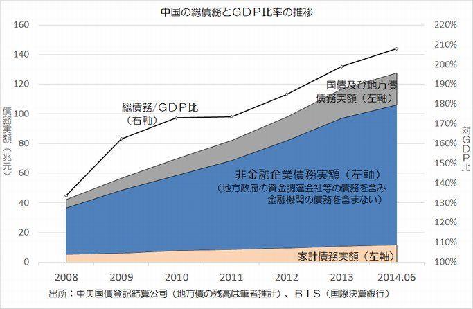 中国の総債務とGDP比率推移
