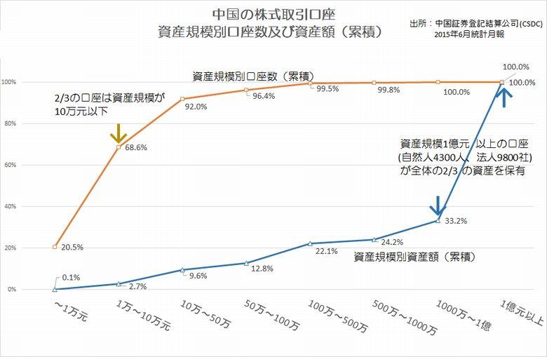 中国の株式口座