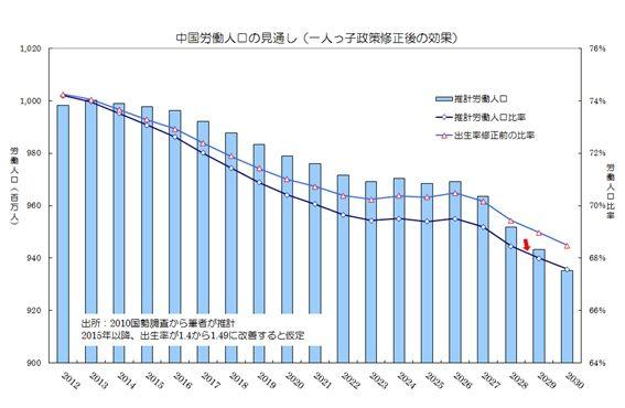 労働人口の推移