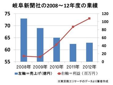 131215岐阜新聞グラフ