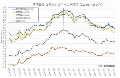 債券イールドの推移