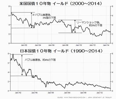 日米国債イールドの推移