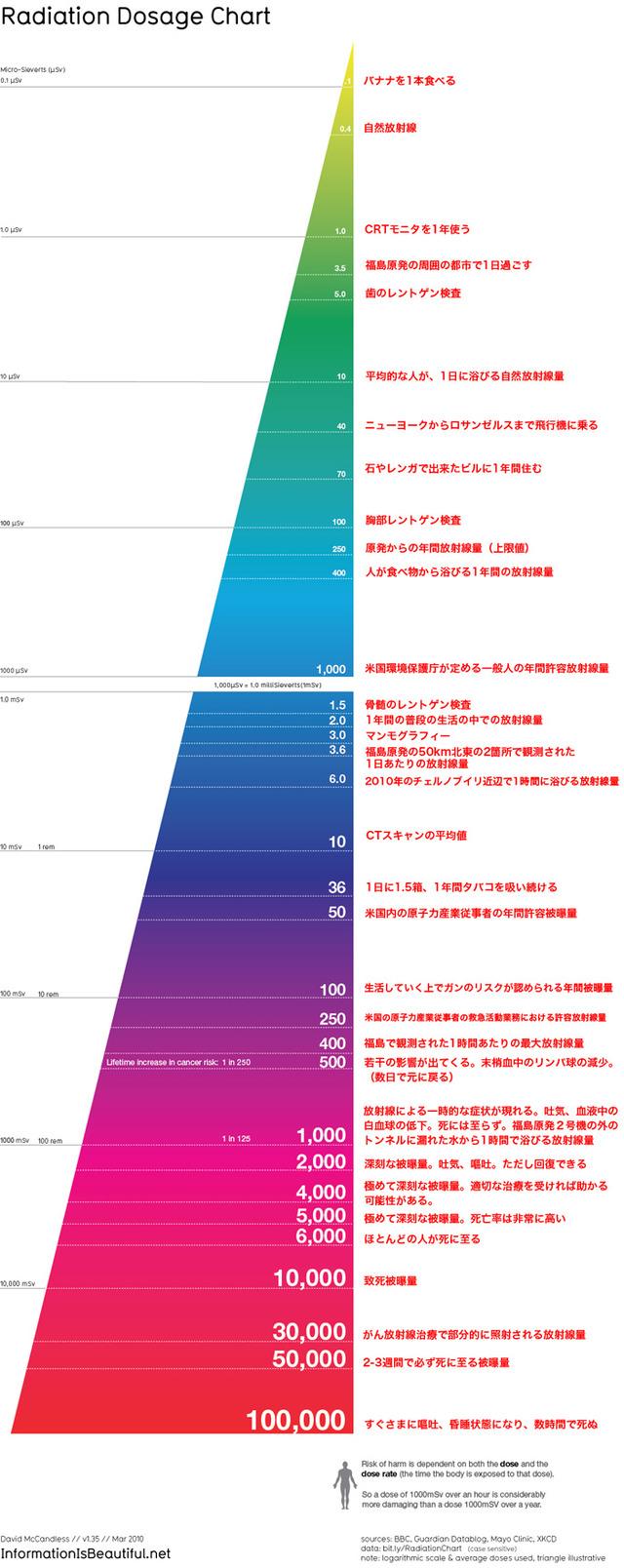 110408radiation_chart_3