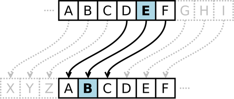 1920px-Caesar_cipher_left_shift_of_3.svg