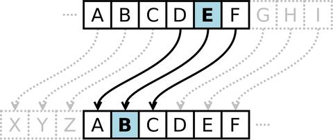 1920px-Caesar_cipher_left_shift_of_3.svg