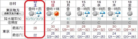天気予報6