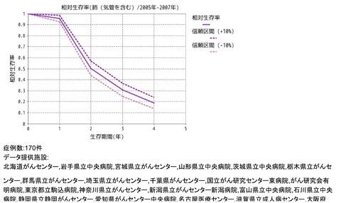 5年生存率データⅣ-3
