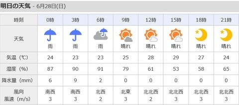 阪神競馬場の天気