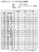 11・05 スポニチCC予選会成績表