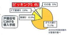 ピッキンググラフ2