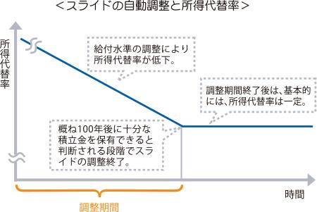 マクロ経済スライドの自動調整と所得代替率