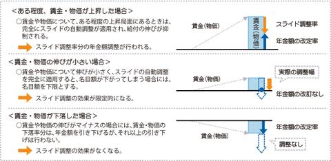 マクロ経済スライドの下限