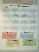 耐震診断業者チェックフローチャート1