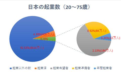 日本起業数