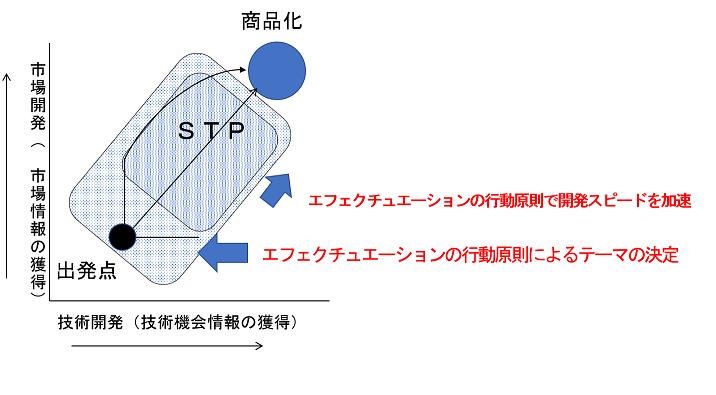 図1エフェクチュエーション