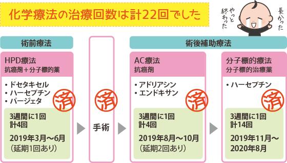乳がん治療のスケジュール